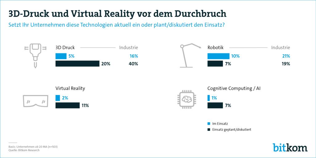 bitkom: 3D-Druck, VR vor dem Durchbruch
